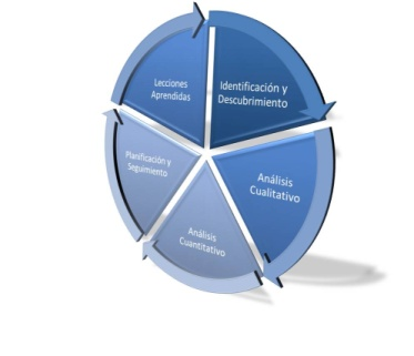 gestion de riesgos de proyectos: